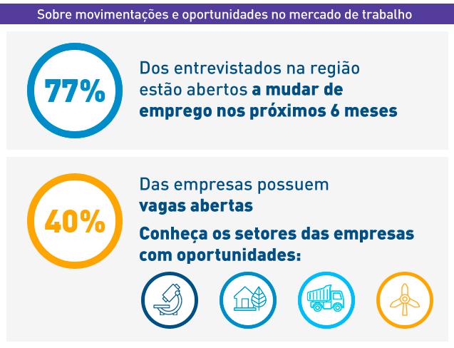 Perspectivas Econômicas e Profissionais</b> na América Latina 2020 - Infográfico