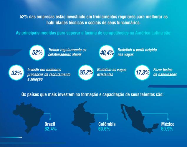 360 Habilidades: América Latina 2020 - Alcance seus objetivos de negócios